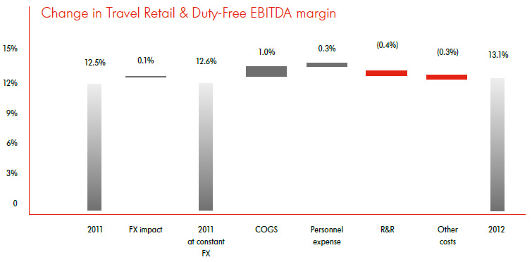 Change in Travel Retail & Duty-Free EBITDA margin
