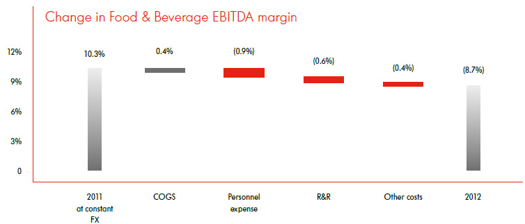 Change in Food & Beverage EBITDA margin