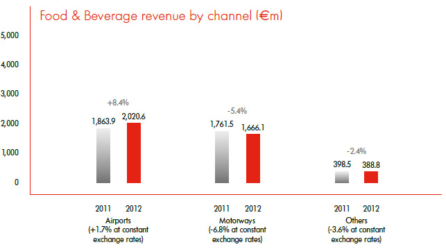 Food & Beverage revenue by channel