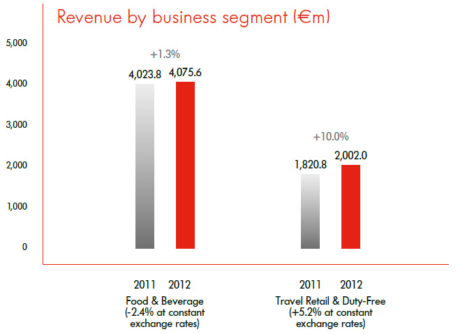 revenue by business